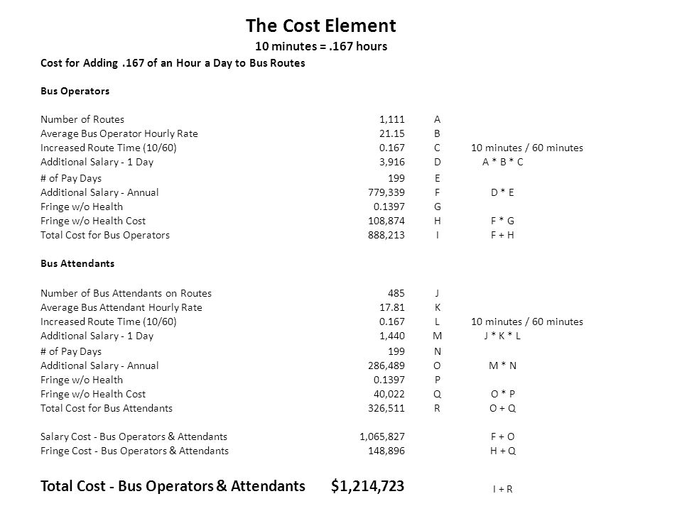 The Cost Element 10 minutes =.167 hours Cost for Adding.167 of an Hour a Day to Bus Routes Bus Operators Number of Routes 1,111A Average Bus Operator
