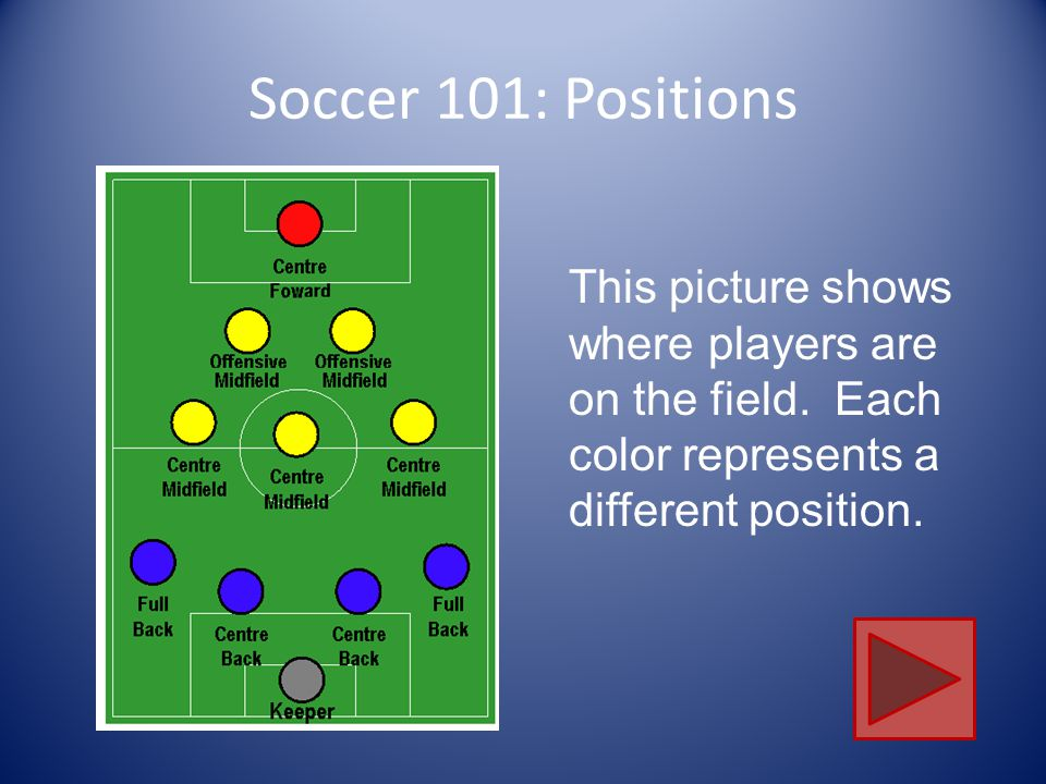 Soccer 101: Players/Positions There are 4 positions that are played on the soccer field.
