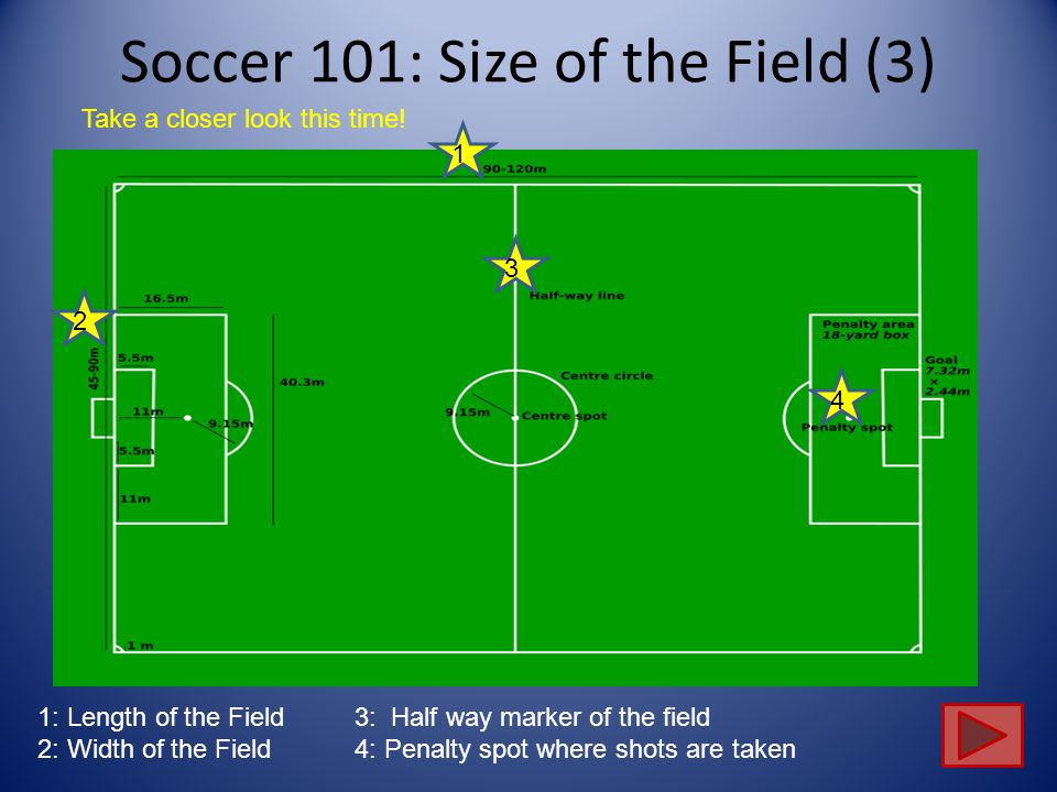 Soccer 101: Size of the Field (2) 1 1 2 3 4 1: Length of the Field3: Half way marker of the field 2: Width of the Field4: Penalty spot where shots are taken Take a closer look this time!