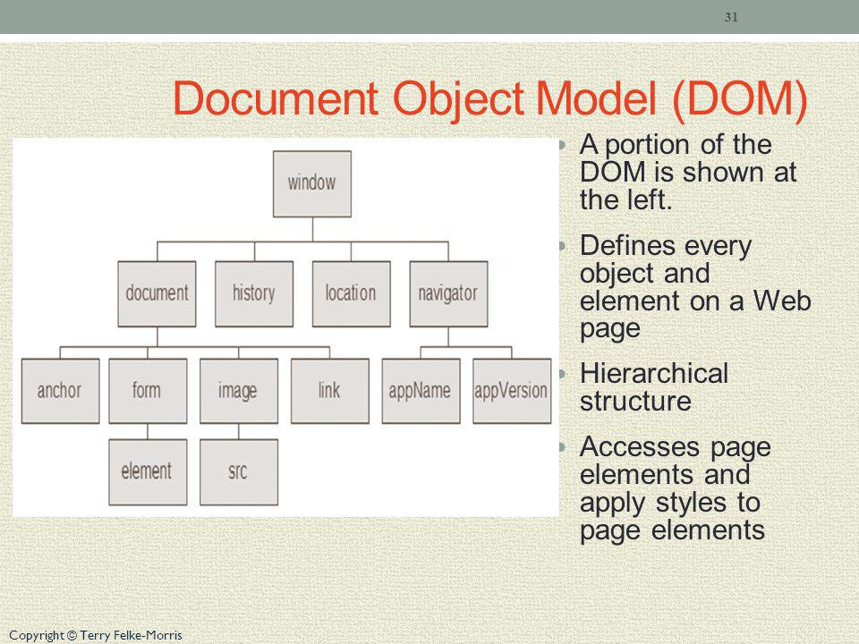 Copyright © Terry Felke-Morris Document Object Model (DOM) A portion of the DOM is shown at the left.