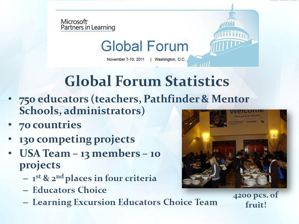 Global Forum Statistics 750 educators (teachers, Pathfinder & Mentor Schools, administrators) 70 countries 130 competing projects USA Team – 13 members – 10 projects – 1 st & 2 nd places in four criteria – Educators Choice – Learning Excursion Educators Choice Team 4200 pcs.