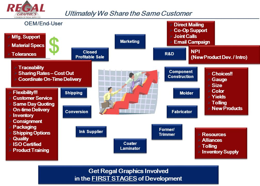 Get Regal Graphics Involved in the FIRST STAGES of Development Get Regal Graphics Involved in the FIRST STAGES of Development OEM/End-User Closed Prof