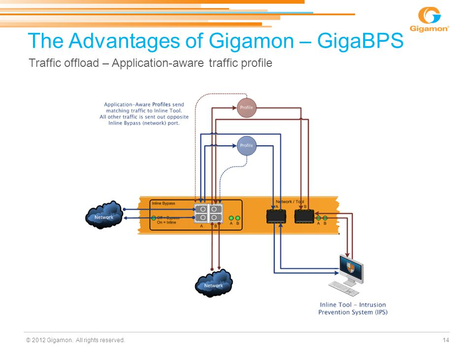 © 2012 Gigamon. All rights reserved. The Advantages of Gigamon – GigaBPS Traffic offload – Application-aware traffic profile 14