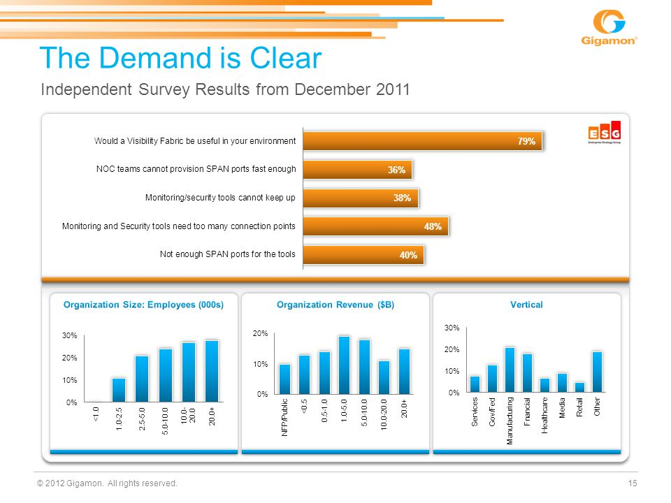 © 2012 Gigamon. All rights reserved. The Demand is Clear 15 Independent Survey Results from December 2011