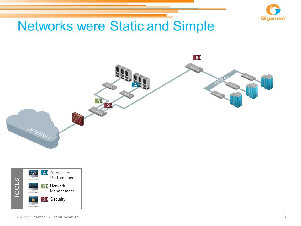 © 2012 Gigamon. All rights reserved. Networks were Static and Simple 8 TOOLS Application Performance Security Network Management