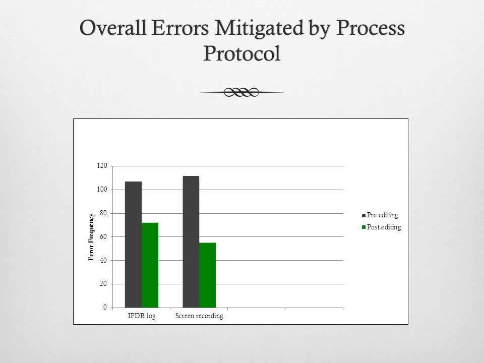 Overall Errors Mitigated by Process Protocol