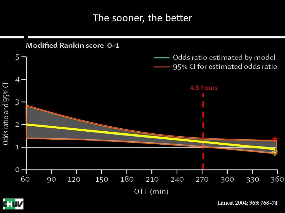 The sooner, the better * * Lancet 2004; 363: 768–74 4.5 hours