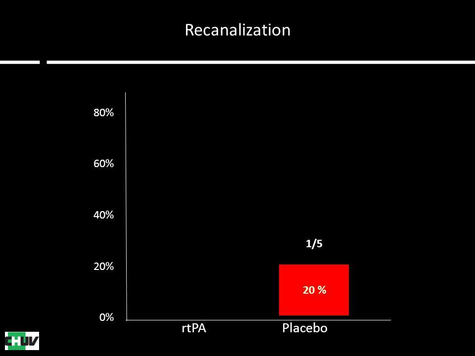 Recanalization 80% 60% 40% 20% 0% 20 % 75 % 3/4 1/5 rtPA Placebo