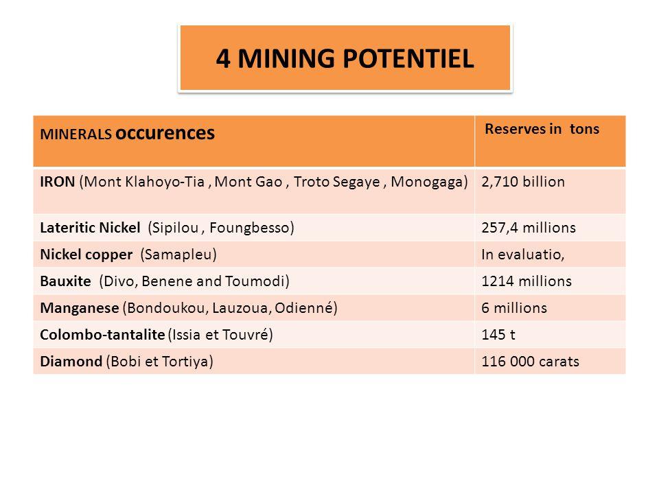 MINERALS occurences Reserves in tons IRON (Mont Klahoyo-Tia, Mont Gao, Troto Segaye, Monogaga)2,710 billion Lateritic Nickel (Sipilou, Foungbesso)257,4 millions Nickel copper (Samapleu)In evaluatio, Bauxite (Divo, Benene and Toumodi)1214 millions Manganese (Bondoukou, Lauzoua, Odienné)6 millions Colombo-tantalite (Issia et Touvré)145 t Diamond (Bobi et Tortiya)116 000 carats 4 MINING POTENTIEL