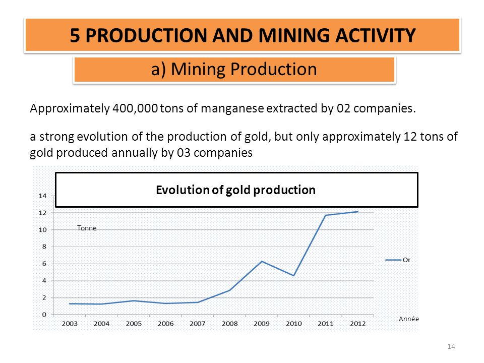 5 PRODUCTION AND MINING ACTIVITY 14 Tonne Année Approximately 400,000 tons of manganese extracted by 02 companies. a strong evolution of the productio
