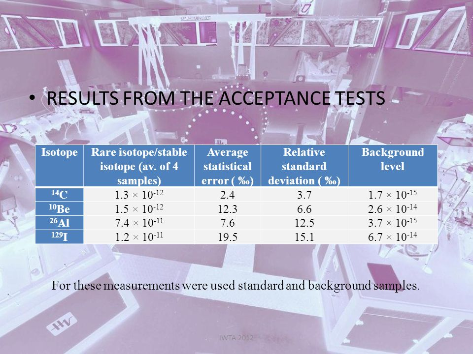 RESULTS FROM THE ACCEPTANCE TESTS IWTA 2012 IsotopeRare isotope/stable isotope (av. of 4 samples) Average statistical error ( ) Relative standard devi