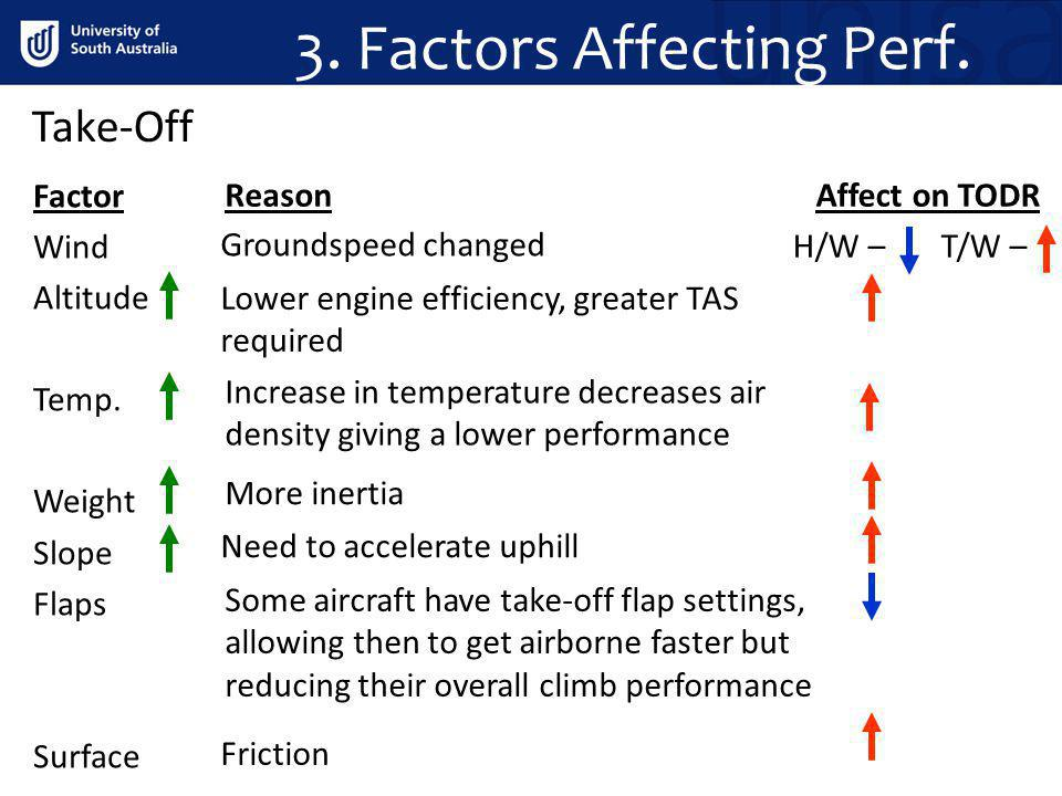 3. Factors Affecting Perf. Take-Off Factor Wind Altitude Temp. Weight Slope Flaps Surface Affect on TODR H/W – T/W – Reason Groundspeed changed Lower
