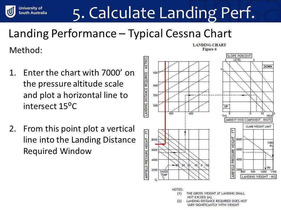 5. Calculate Landing Perf. Method: 1.Enter the chart with 7000 on the pressure altitude scale and plot a horizontal line to intersect 15C 2.From this