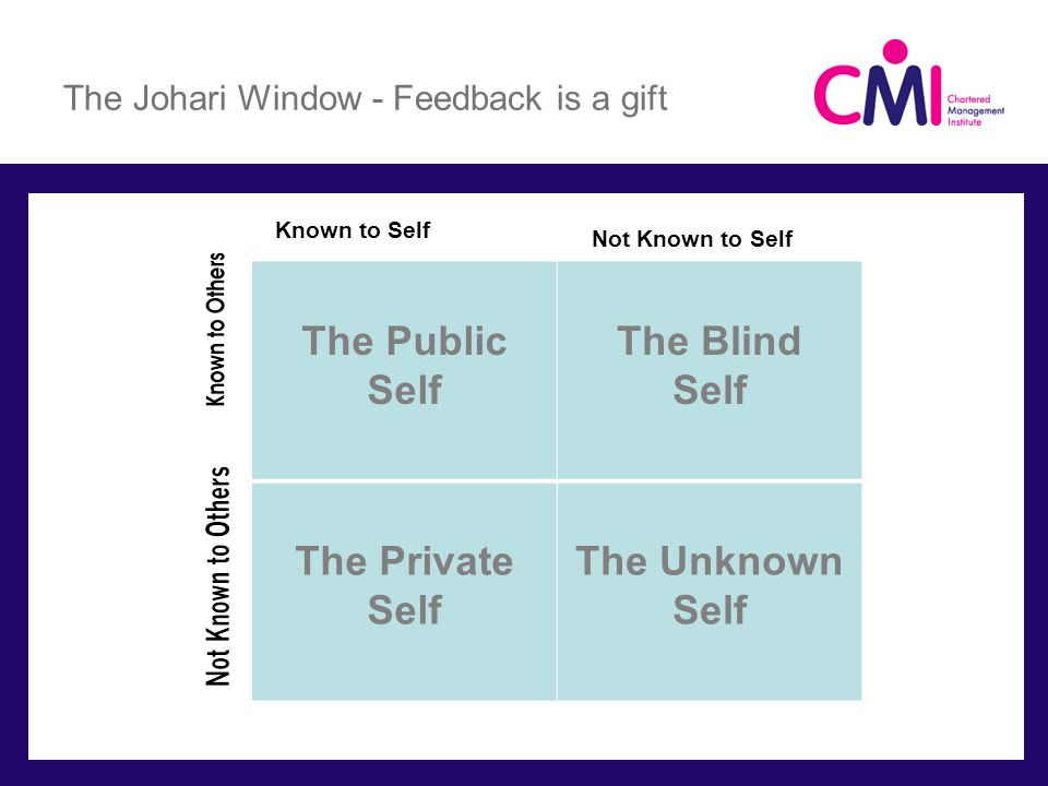 The Johari Window - Feedback is a gift Not Known to Self Known to Self The Public Self The Blind Self The Private Self The Unknown Self