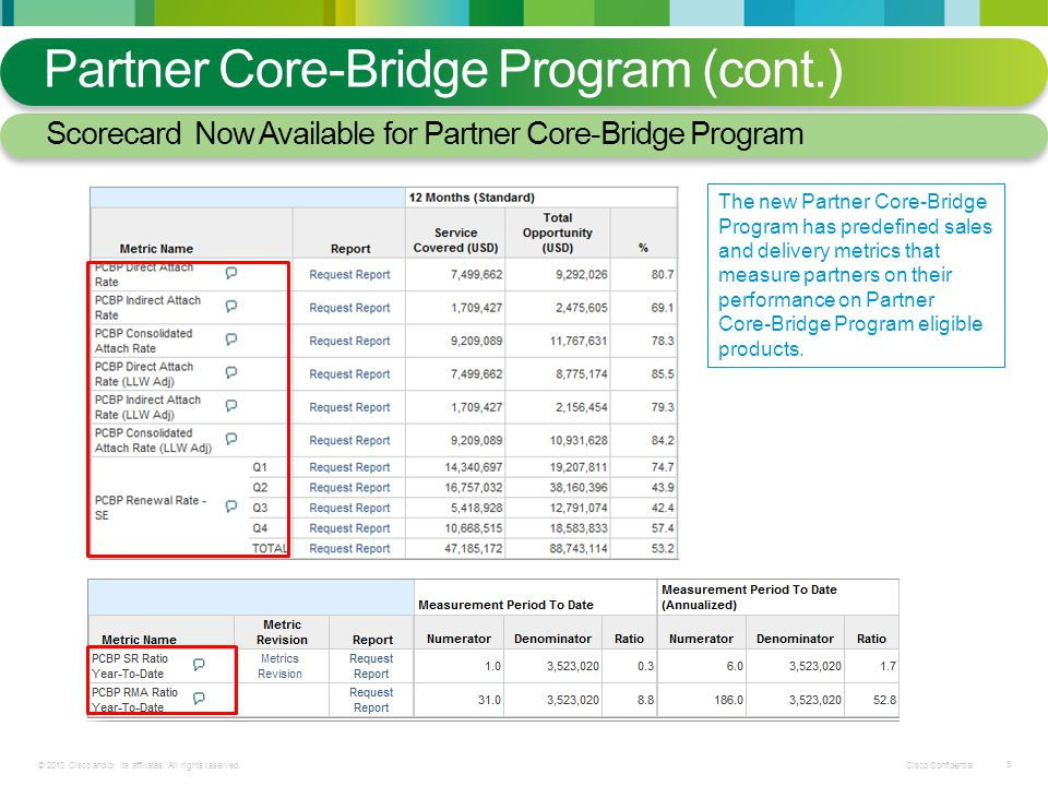 Cisco Confidential © 2010 Cisco and/or its affiliates. All rights reserved. 5 Partner Core-Bridge Program (cont.) Scorecard Now Available for Partner