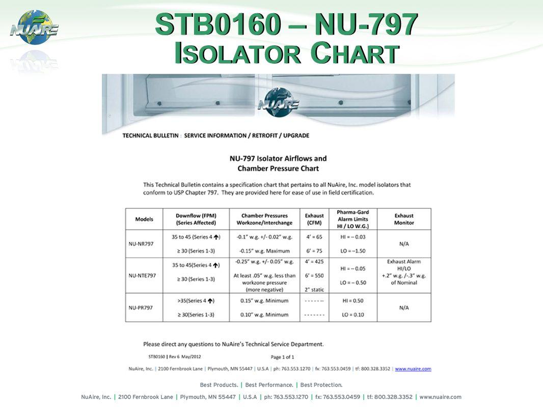 STB0160 – NU-797 I SOLATOR C HART