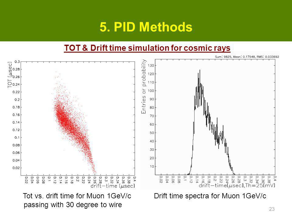 5.PID Methods Tot vs.