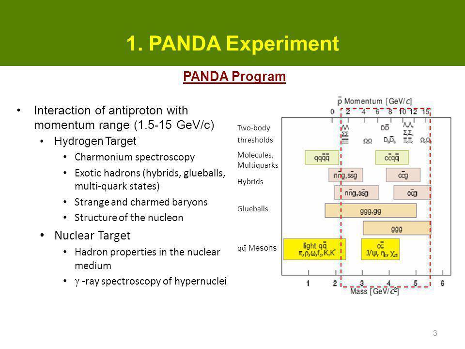 1. PANDA Experiment Interaction of antiproton with momentum range (1.5-15 GeV/c) Hydrogen Target Charmonium spectroscopy Exotic hadrons (hybrids, glue