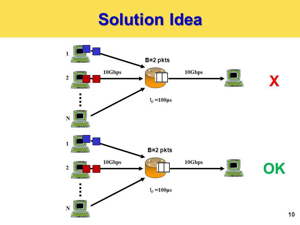 Solution Idea 10 X OK B=2 pkts