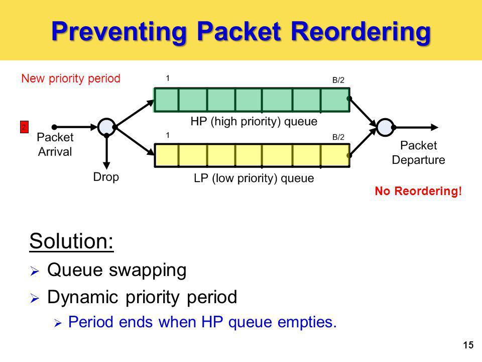Preventing Packet Reordering 15 New priority period No Reordering! Solution: Queue swapping Dynamic priority period Period ends when HP queue empties.