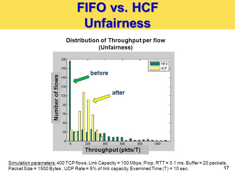 17 FIFO vs.