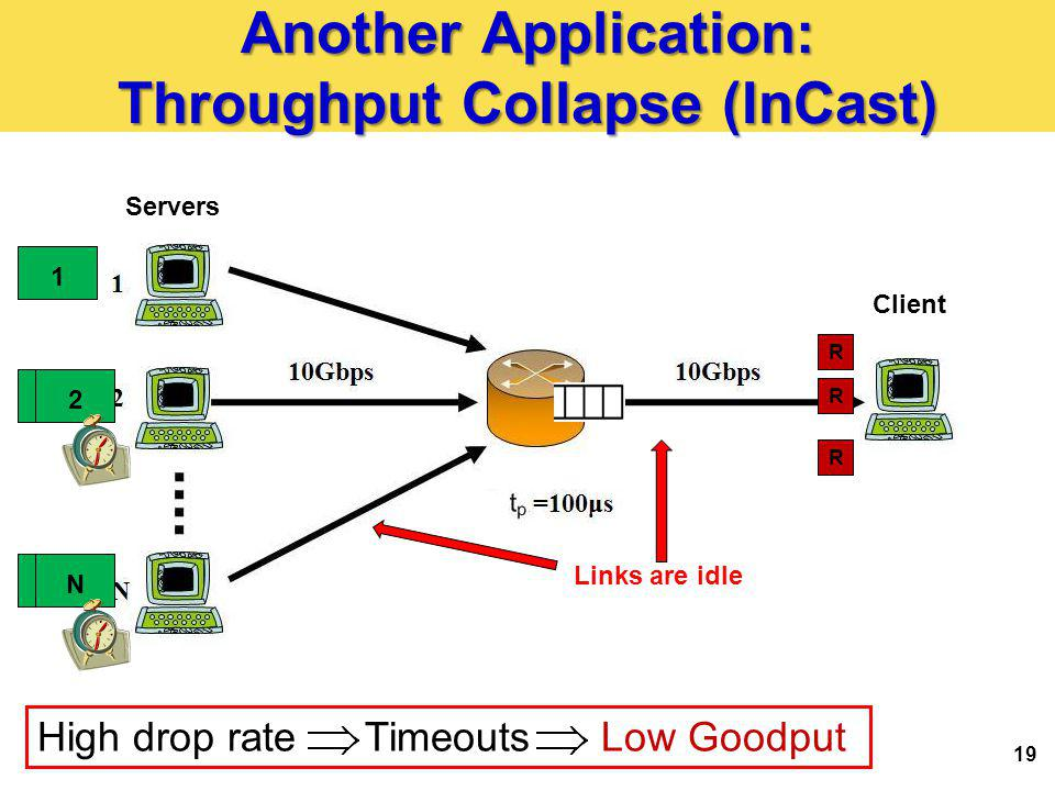 Another Application: Throughput Collapse (InCast) 19 R R R 1 2 N Servers Client High drop rate Timeouts Low Goodput 2 N Links are idle
