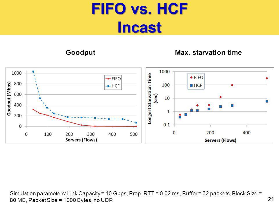 FIFO vs. HCF Incast 21 GoodputMax.