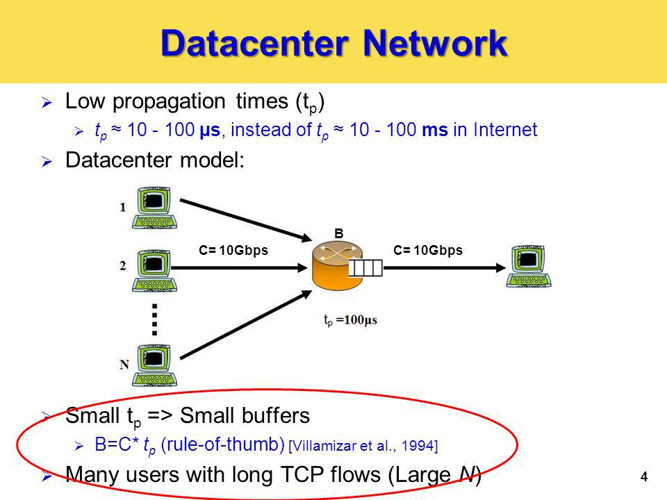 4 Datacenter Network Low propagation times (t p ) t p 10 - 100 µs, instead of t p 10 - 100 ms in Internet Datacenter model: Small t p => Small buffers B=C* t p (rule-of-thumb) [Villamizar et al., 1994] Many users with long TCP flows (Large N) B C= 10Gbps