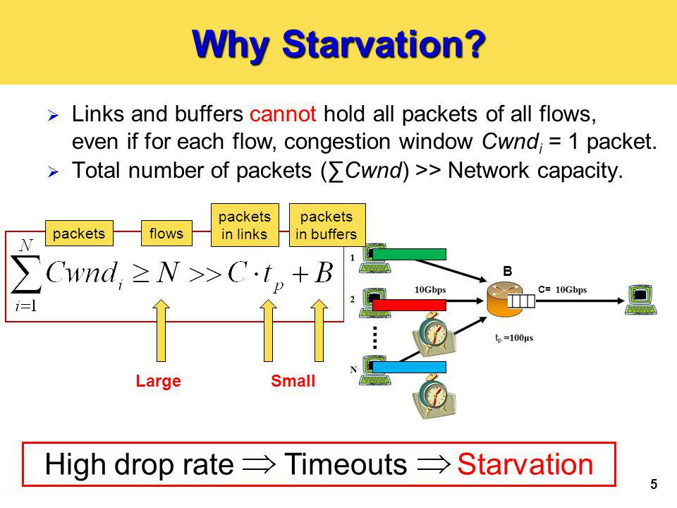 5 Why Starvation? Total number of packets (Cwnd) >> Network capacity. LargeSmall Links and buffers cannot hold all packets of all flows, even if for e