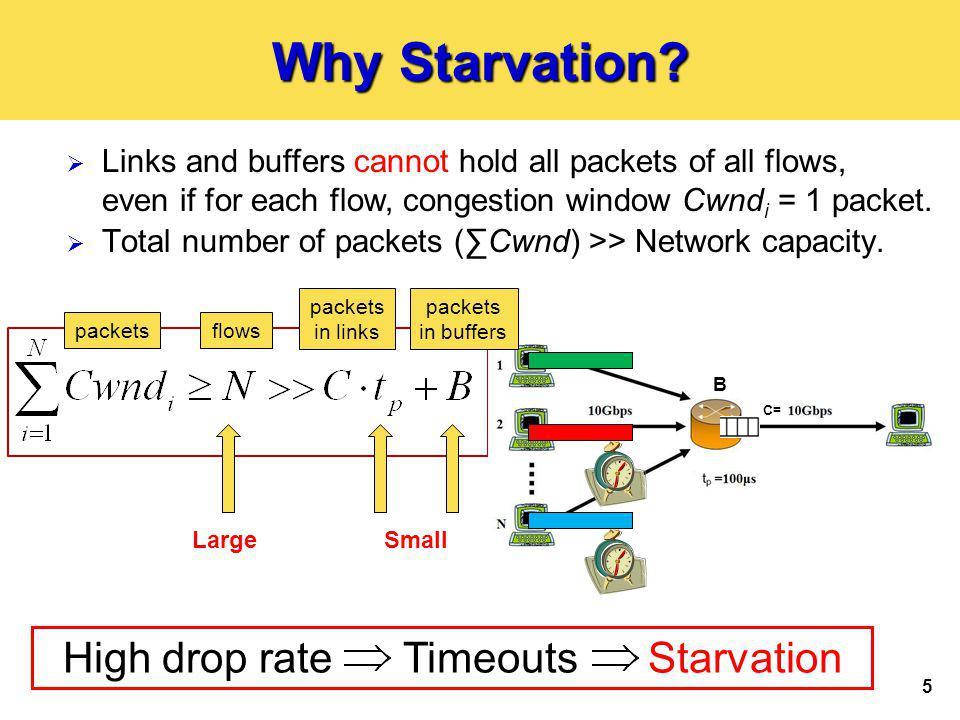 16 FIFO vs.HCF Starvation Distribution of Max.