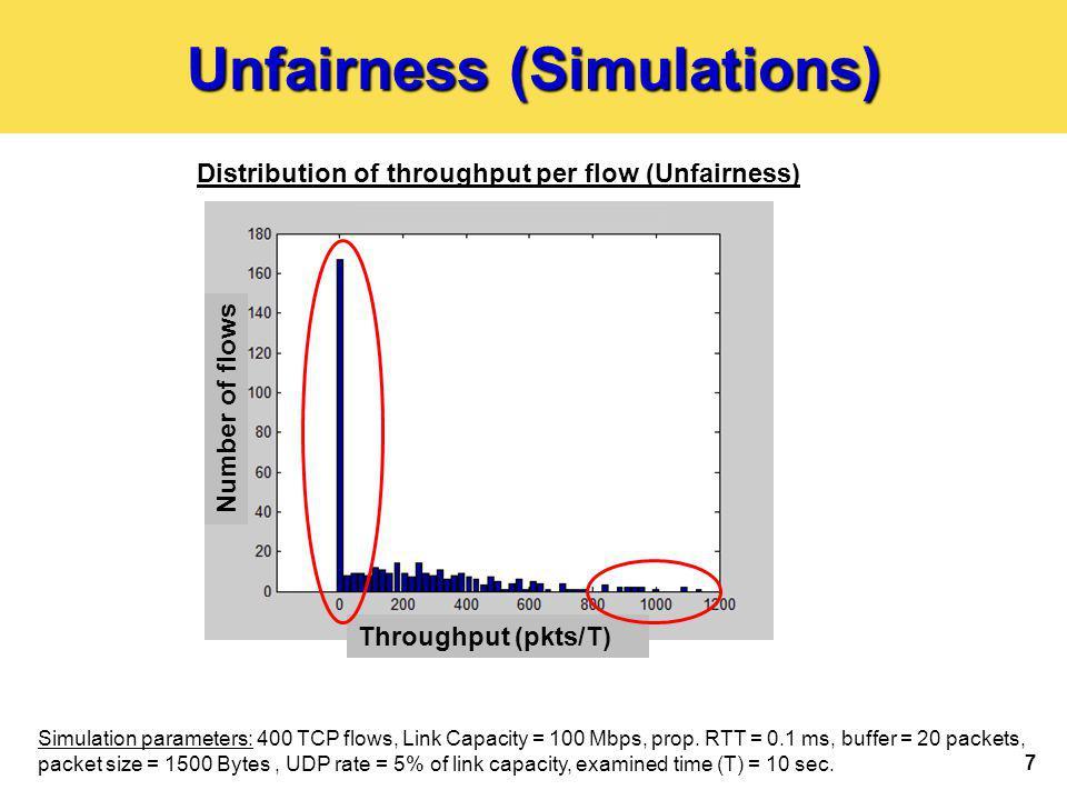 7 Unfairness (Simulations) Distribution of throughput per flow (Unfairness) Simulation parameters: 400 TCP flows, Link Capacity = 100 Mbps, prop.
