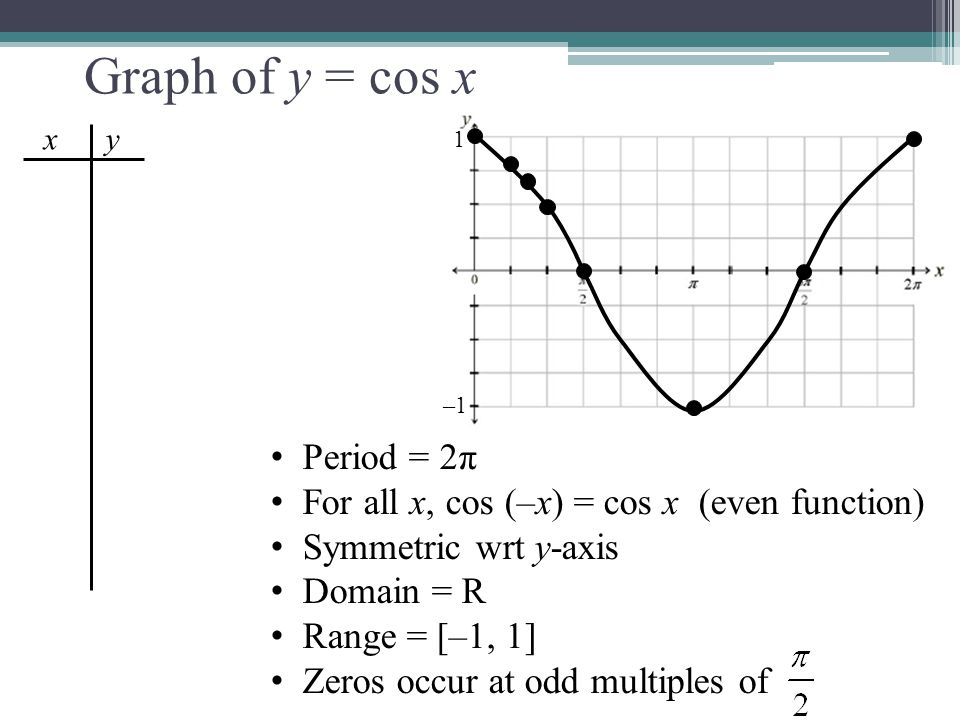 Graph of y = cos x x y 1 –1 Period = 2π For all x, cos (–x) = cos x (even function) Symmetric wrt y-axis Domain = R Range = [–1, 1] Zeros occur at odd