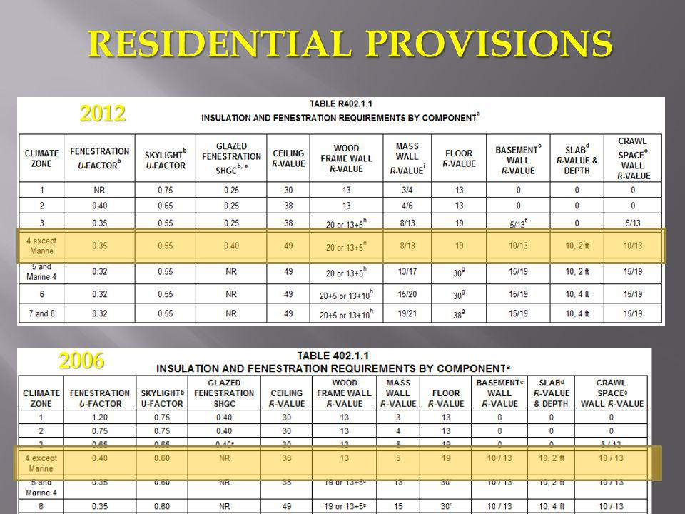 RESIDENTIAL PROVISIONS 2006