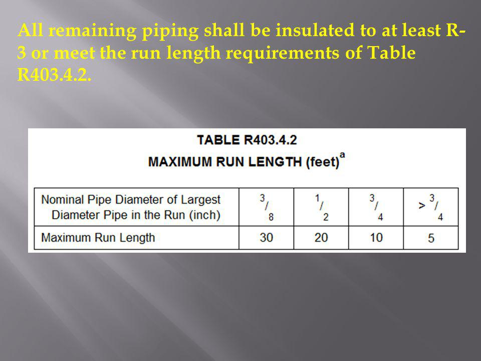 All remaining piping shall be insulated to at least R- 3 or meet the run length requirements of Table R403.4.2.