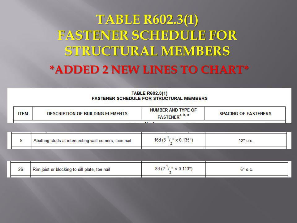 TABLE R602.3(1) FASTENER SCHEDULE FOR STRUCTURAL MEMBERS *ADDED 2 NEW LINES TO CHART*