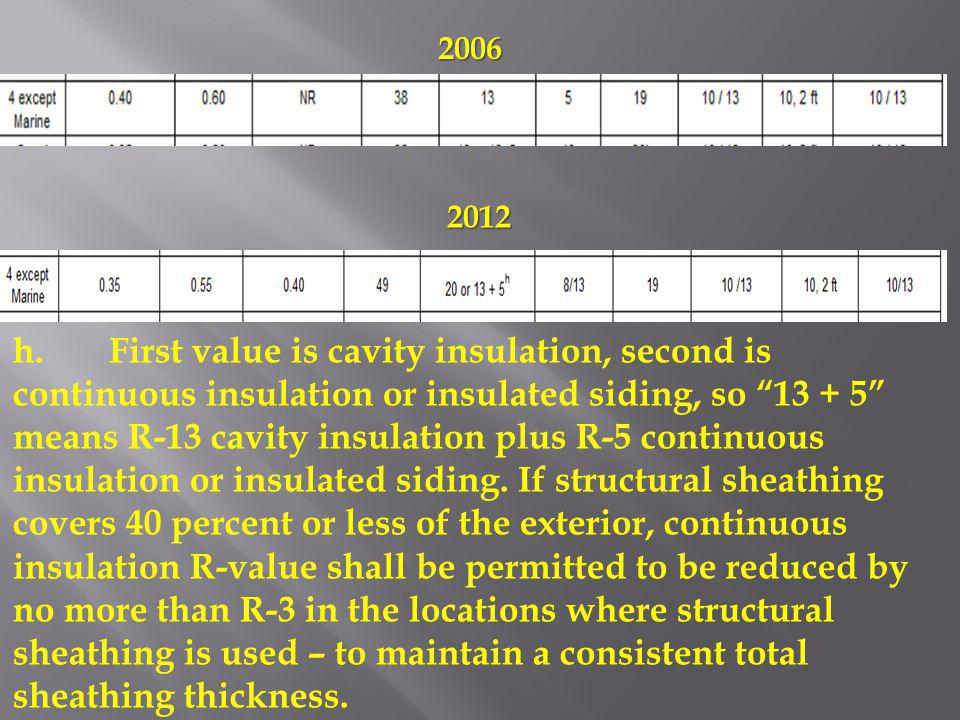 h.First value is cavity insulation, second is continuous insulation or insulated siding, so 13 + 5 means R-13 cavity insulation plus R-5 continuous in