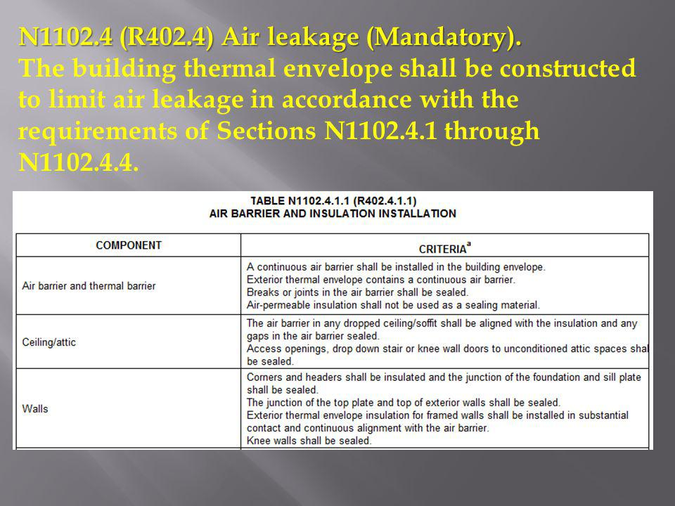 N1102.4 (R402.4) Air leakage (Mandatory). The building thermal envelope shall be constructed to limit air leakage in accordance with the requirements