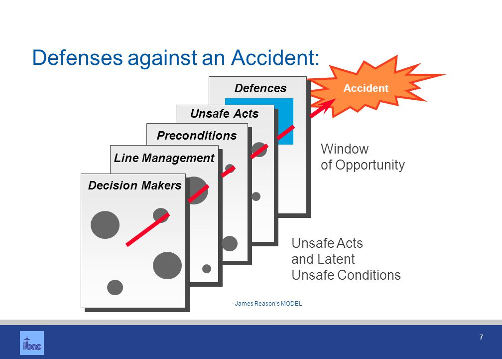 7 Defenses against an Accident: Accident Defences Unsafe Acts Preconditions Line Management Decision Makers Window of Opportunity Unsafe Acts and Late