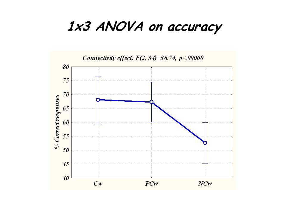 1x3 ANOVA on accuracy