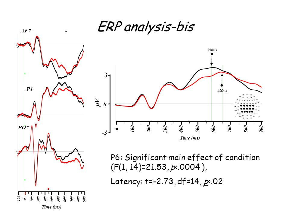 ERP analysis-bis 0100200 300 400500600700800900-100 Time (ms) AF7 P1 PO7 0100200 300 400500600700800900 Time (ms) V 3 0 -3 590ms 656ms P6: Significant