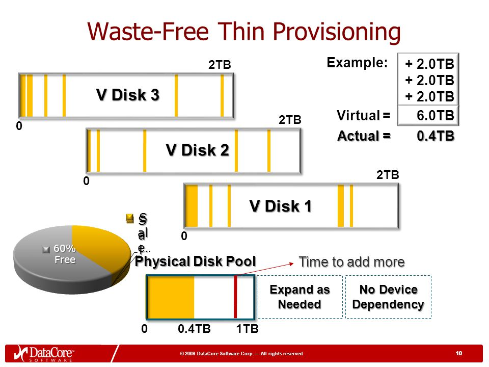 10 © 2009 DataCore Software Corp. All rights reserved 10 Waste-Free Thin Provisioning Free 0 2TB Free 0 2TB Free 0 2TB Actual = 0.4TB V Disk 3 V Disk