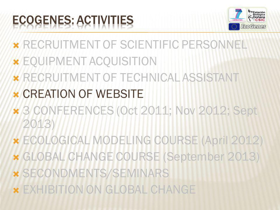 RECRUITMENT OF SCIENTIFIC PERSONNEL EQUIPMENT ACQUISITION RECRUITMENT OF TECHNICAL ASSISTANT CREATION OF WEBSITE 3 CONFERENCES (Oct 2011; Nov 2012; Sept 2013) ECOLOGICAL MODELING COURSE (April 2012) GLOBAL CHANGE COURSE (September 2013) SECONDMENTS/SEMINARS EXHIBITION ON GLOBAL CHANGE