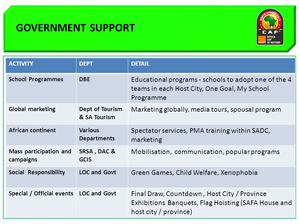 GOVERNMENT SUPPORT A B C ACTIVITYDEPTDETAIL School ProgrammesDBE Educational programs - schools to adopt one of the 4 teams in each Host City, One Goal, My School Programme Global marketingDept of Tourism & SA Tourism Marketing globally, media tours, spousal program African continentVarious Departments Spectator services, PMA training within SADC, marketing Mass participation and campaigns SRSA, DAC & GCIS Mobilisation, communication, popular programs Social ResponsibilityLOC and Govt Green Games, Child Welfare, Xenophobia Special / Official eventsLOC and Govt Final Draw, Countdown, Host City / Province Exhibitions Banquets, Flag Hoisting (SAFA House and host city / province)