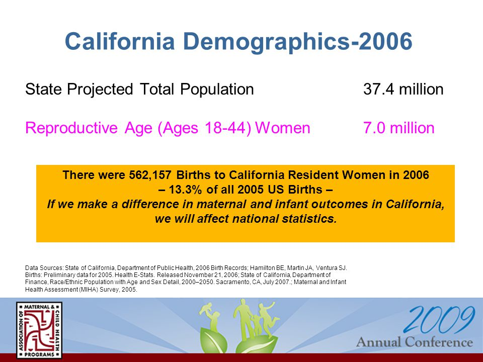 California Demographics-2006 State Projected Total Population37.4 million Reproductive Age (Ages 18-44) Women7.0 million Data Sources: State of California, Department of Public Health, 2006 Birth Records; Hamilton BE, Martin JA, Ventura SJ.