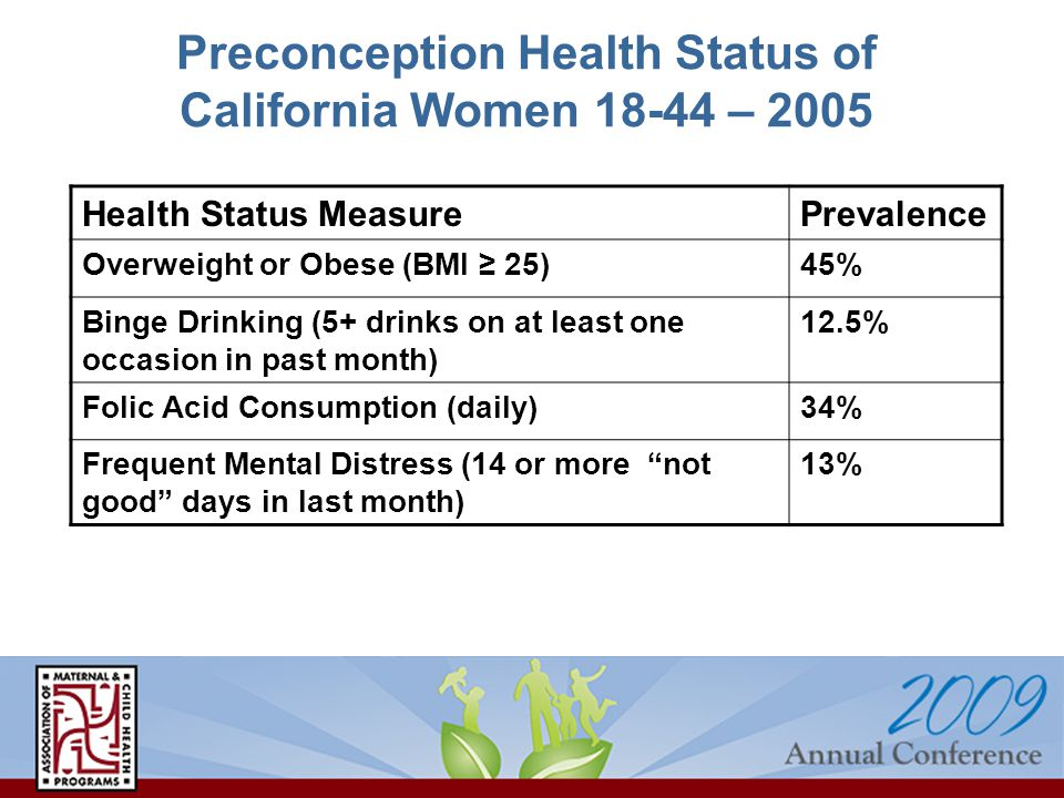 Preconception Health Status of California Women 18-44 – 2005 Health Status MeasurePrevalence Overweight or Obese (BMI 25)45% Binge Drinking (5+ drinks on at least one occasion in past month) 12.5% Folic Acid Consumption (daily)34% Frequent Mental Distress (14 or more not good days in last month) 13%