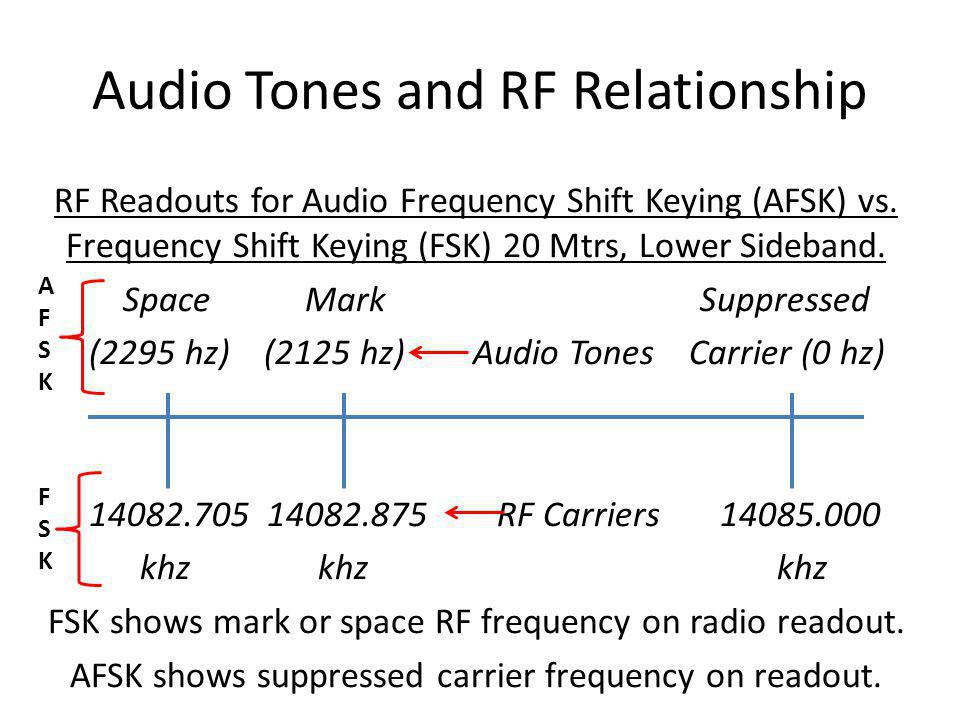 RTTY Keying Methods AFSK: Characters typed are converted by software and a sound card into two audio tones to be fed to microphone or data connections