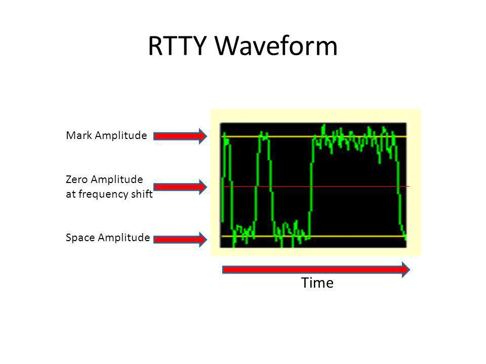 Receiving RTTY is really AFSK because the computer sound card and software convert the audio tones you hear into characters Space Mark Suppressed (229