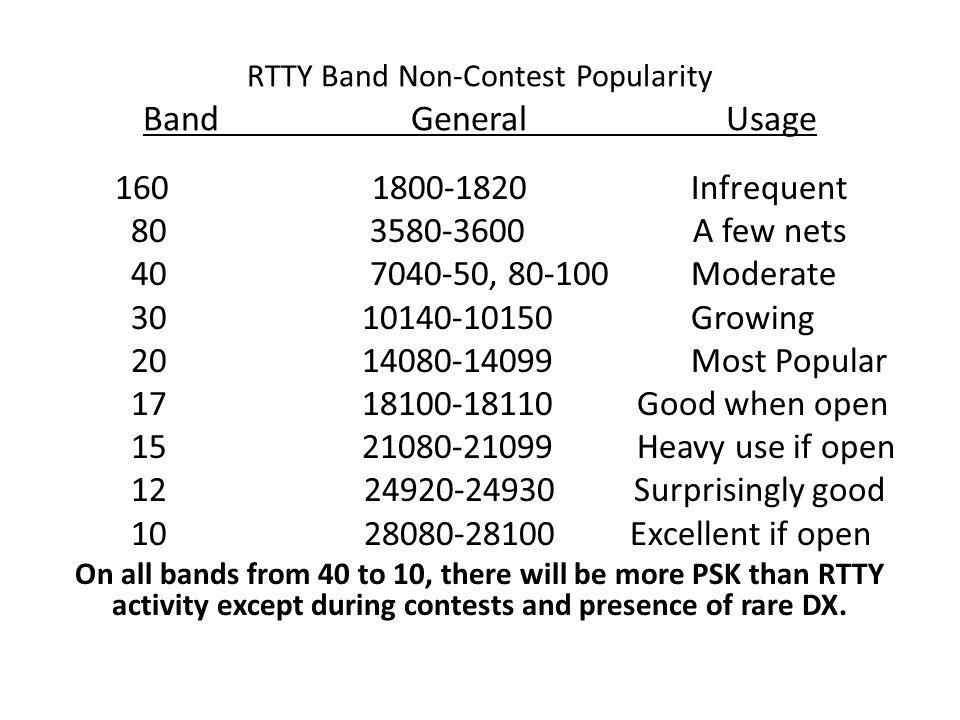 RTTY Customary Operating Frequencies Band General Contests 160 1800-1820 Unusual 80 3580-3600 3565-3600 40 7040-50, 80-100 7030-7100 30 10140-10150 NA