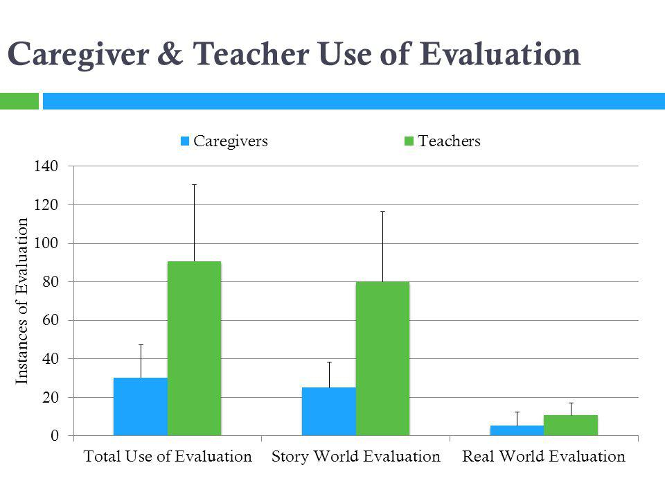Caregiver & Teacher Use of Evaluation
