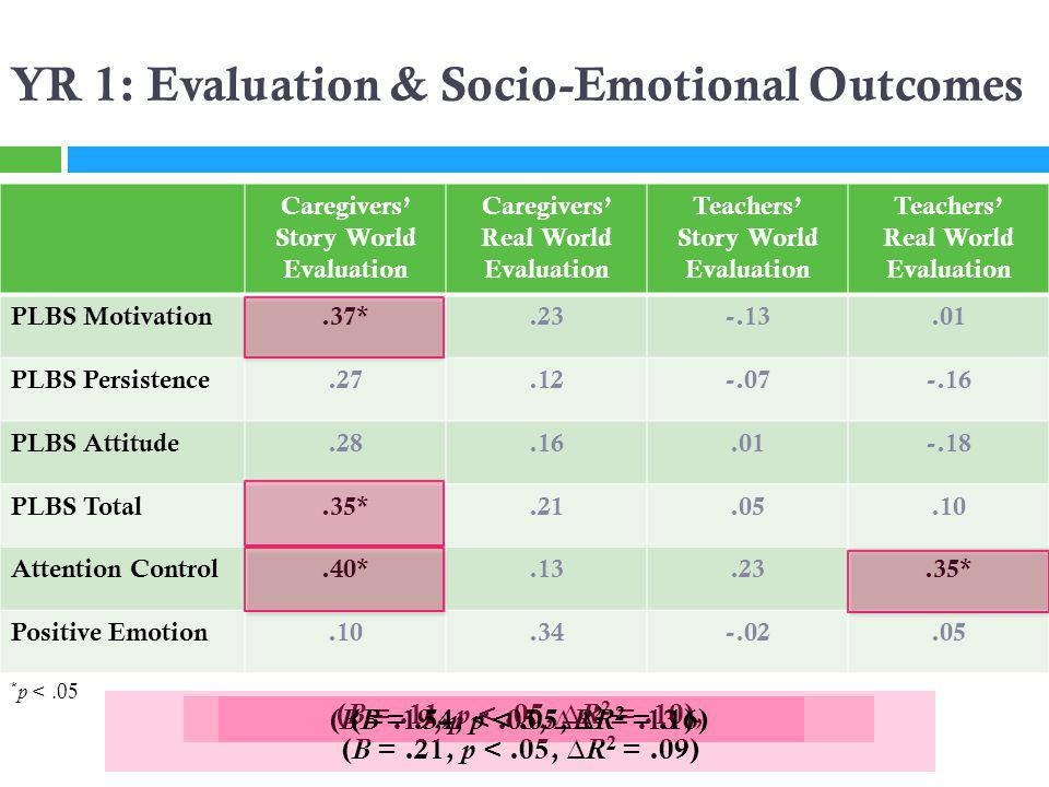 YR 1: Evaluation & Socio-Emotional Outcomes Caregivers Story World Evaluation Caregivers Real World Evaluation Teachers Story World Evaluation Teachers Real World Evaluation PLBS Motivation.37*.23-.13.01 PLBS Persistence.27.12-.07-.16 PLBS Attitude.28.16.01-.18 PLBS Total.35*.21.05.10 Attention Control.40*.13.23.35* Positive Emotion.10.34-.02.05 * p <.05 ( B =.11, p <.05, R 2 =.10), ( B =.21, p <.05, R 2 =.09) ( B =.19, p <.05, R 2 =.13 )( B =.54, p <.05, R 2 =.16)